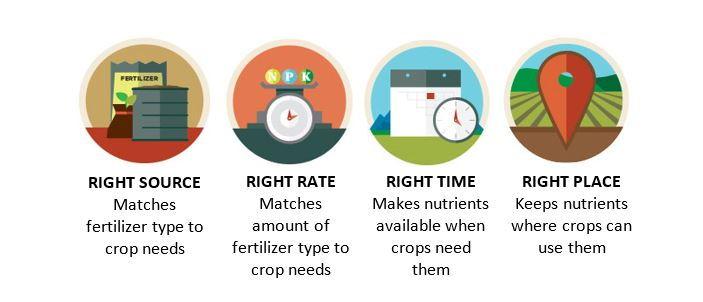 Wisconsin legislators participate in on-farm nutrient stewardship field day